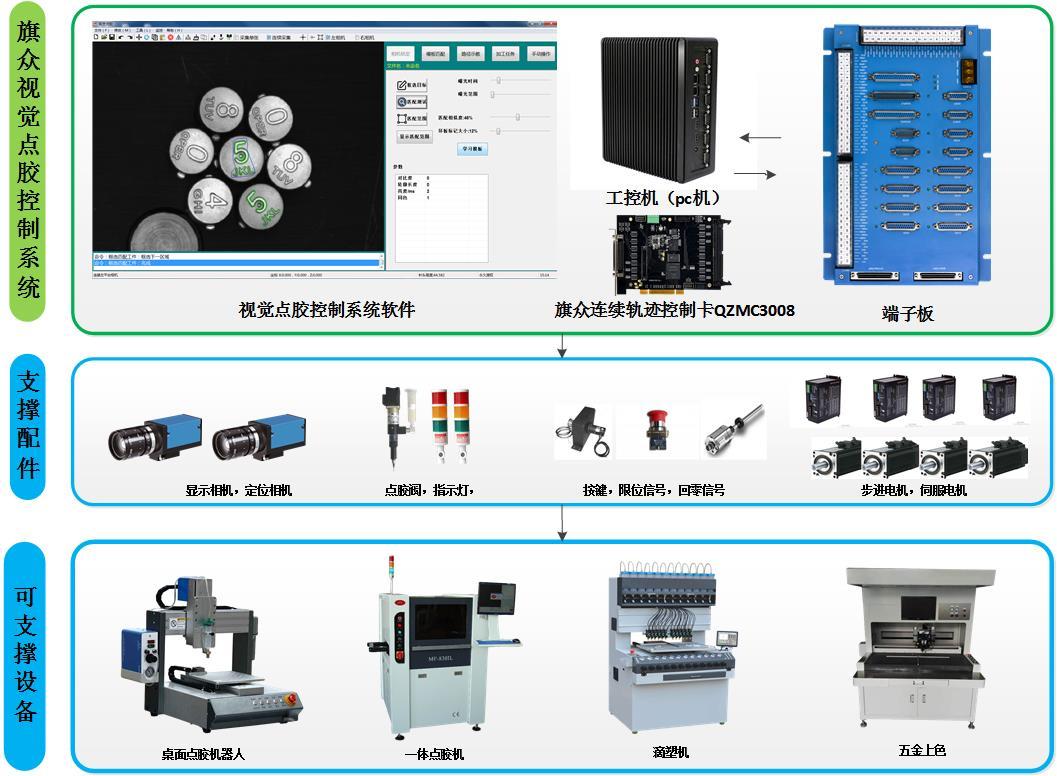 机器视觉的应用领域与作用