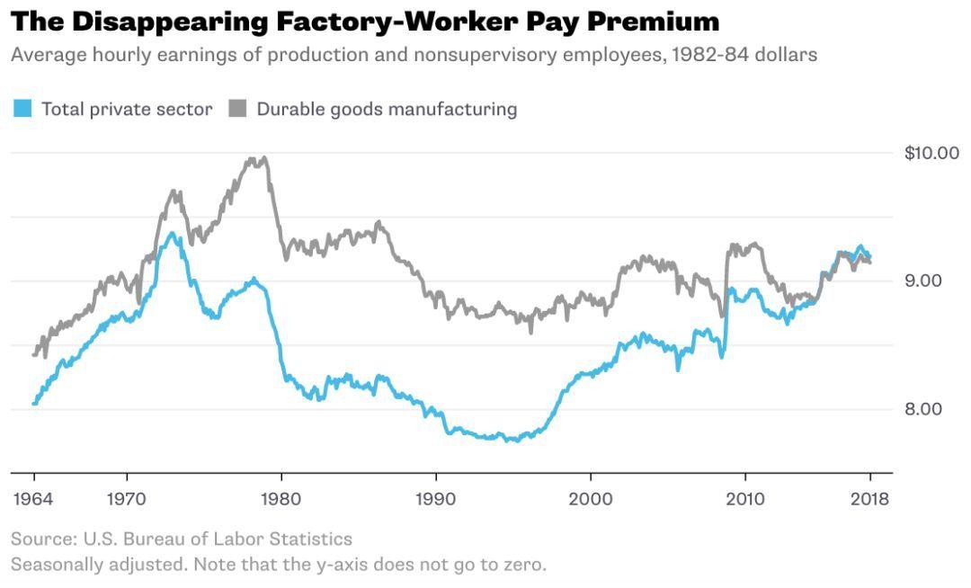 想找高薪又稳定的工作?还是选择制造业吧