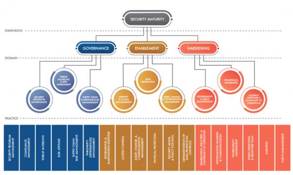工业互联网联盟(IIC)发布新型物联网安全成熟度模型(SMM)