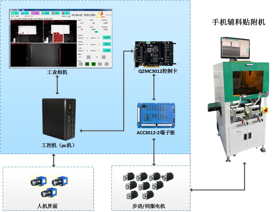 貼付機視覺貼付系統 3C手機輔材運動控制系統