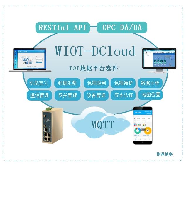 WIOT-DCloud开放式物联网数据云平台|工业物联网平台|MQTT平台