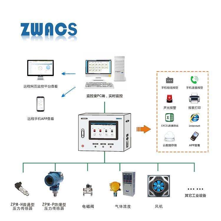 氣壓濃度在線監控系統