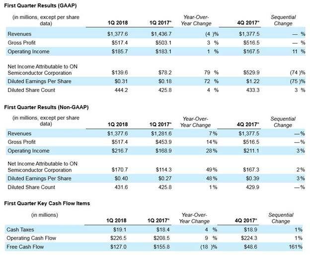 安森美半導體發布2018年第1季度業績