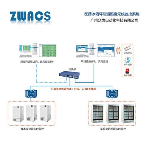 冷库温湿度集中监控系统 冰箱冷柜超限�Y�x可能要�M行很�L报警集中远程监控解决方案