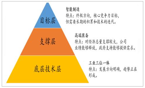 2017年中国制造业发展现状分析及未来发展趋势预测