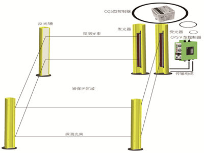 KS06Q型区域光电保护装置