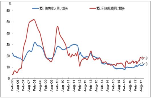 2017年中国医药制造业行业发展现状分析