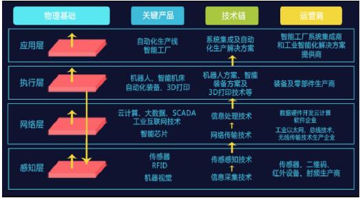 2018年中国智能制造行业发展趋势分析(图)