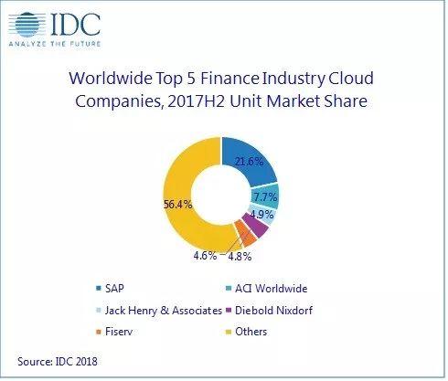 IDC:2018年全球四大行业(金融、制造、医疗和公共部门)云支出达225亿美元
