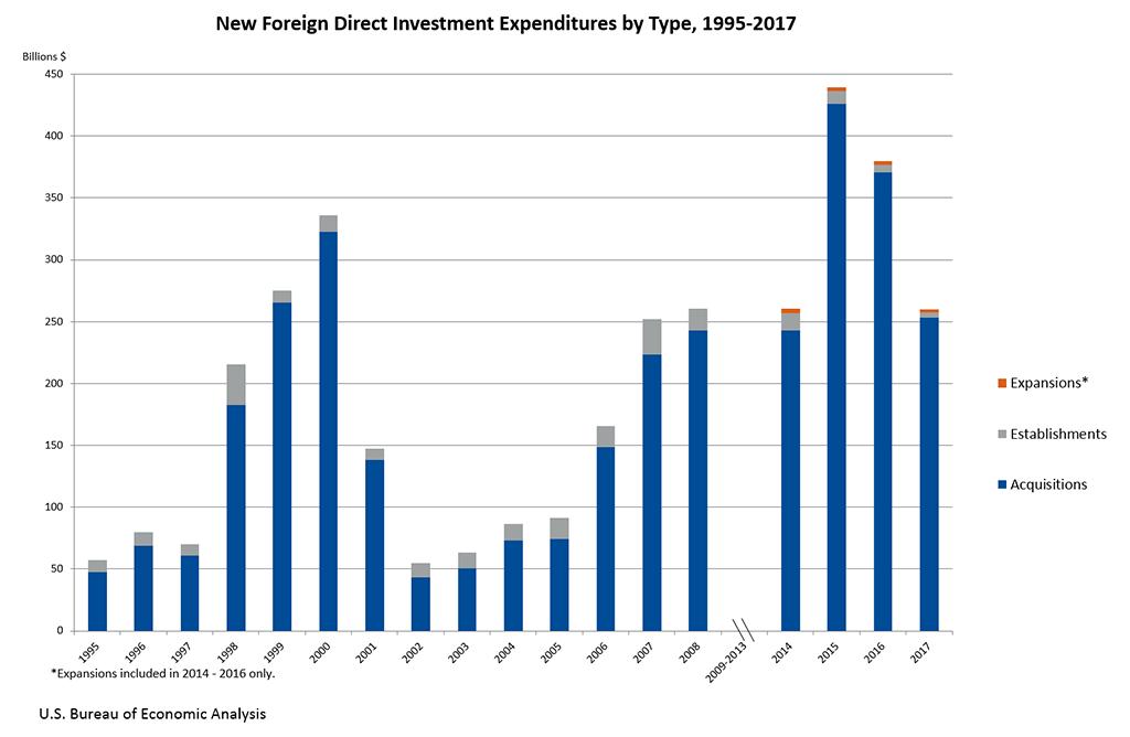 """""""美国制造""""初见效?去年美国FDI跌三成 但制造业吸金占40%"""