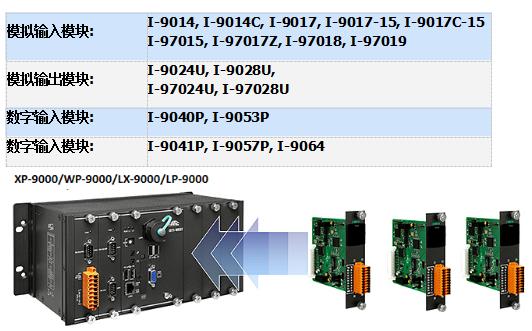 泓格科技新产品上市: I-9K与I-97K系列 I/O扩充模块 适用于XP-9000, WP-9000, LP-9000或LX-9000等系列可编程自动化控制器(PACs)