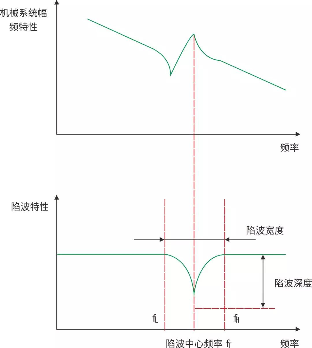 """易能ESS200P伺服系统视频第二弹""""高频共振抑制"""""""