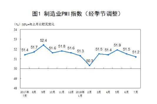 中国7月PMI小幅放缓 但连续24个月高于临界点