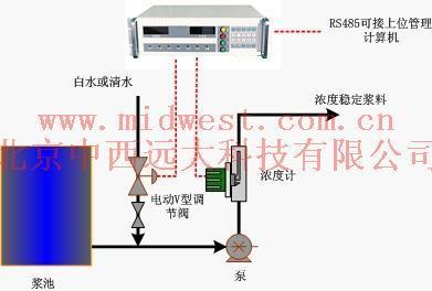 中西dyp 纸浆浓度自动控制系统 型号:GD28/PDE-M库号:M391731