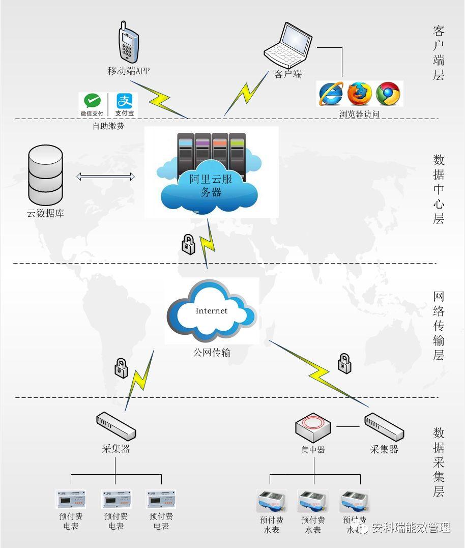 安科瑞最新推出系統  遠程預付費云平臺