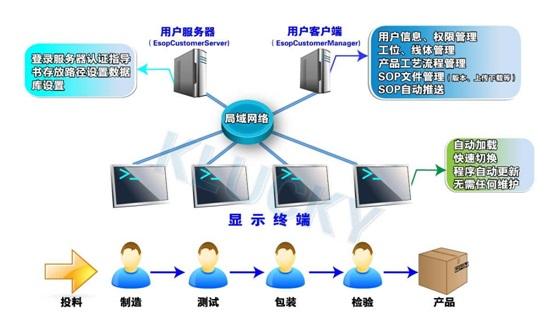 杭州匠兴E-SOP电子作业指导书系统