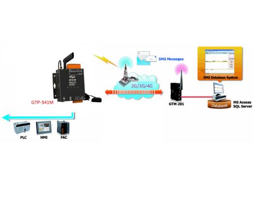 新產品上市: GTP-541M 工業級4G智能型多功能控制器?