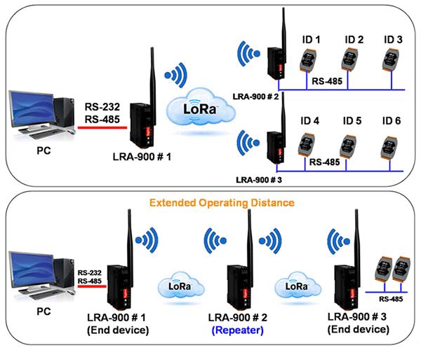 新產品上市: LRA-900 RS-232/RS-485 轉 LoRa 無線數據轉換器
