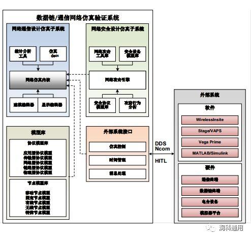 数据链/ 通信网络仿真验证系统