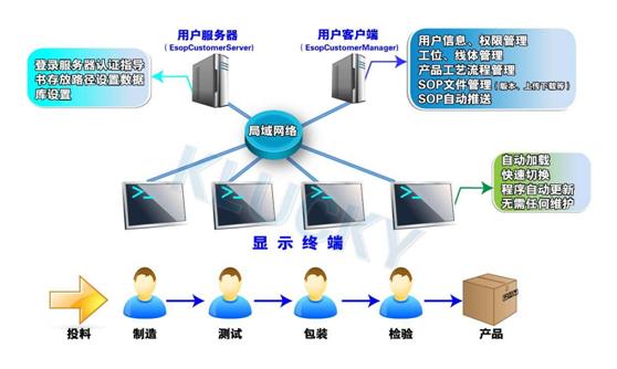 标准版E-SOP系统