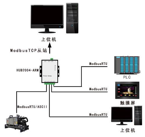 支持多主站访问Modbus从站协议网关