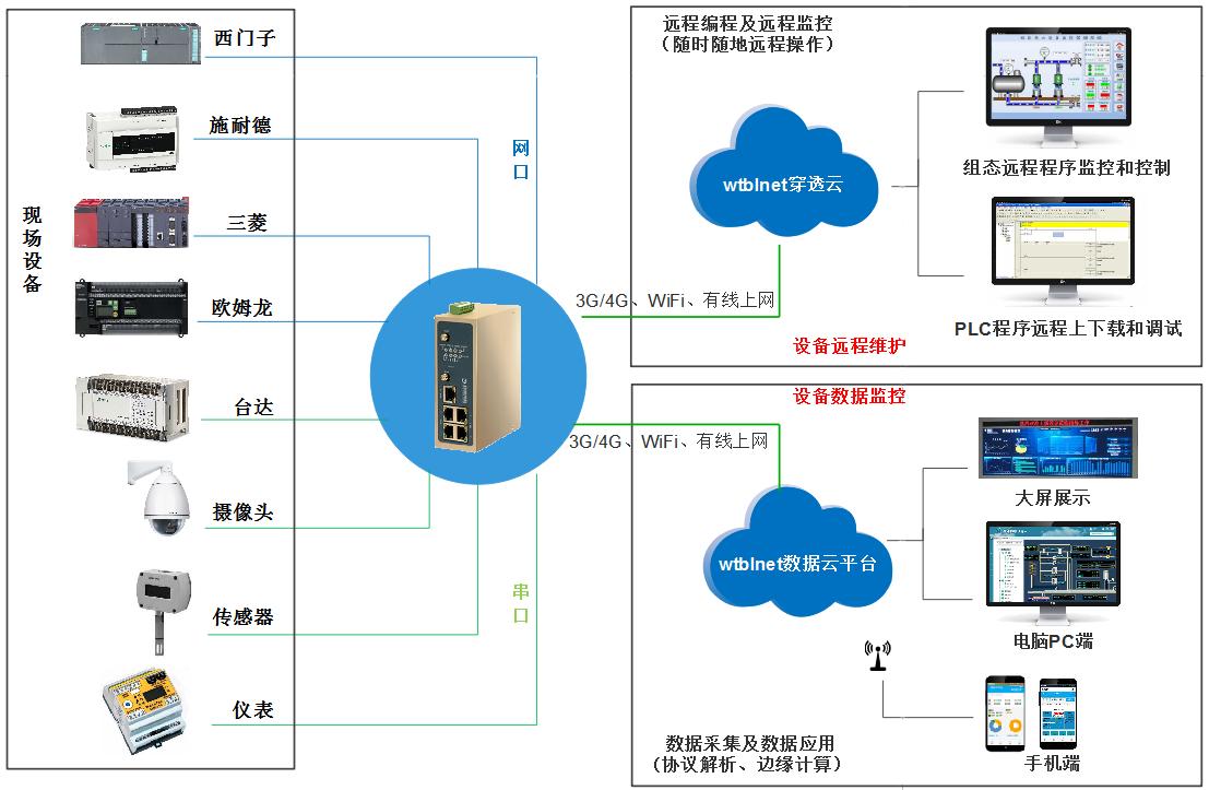 西門子PLC遠程監控與數據采集方案