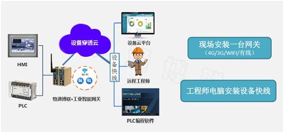 设备远程维护快线|远程PLC网关|PLC远程上下载|物通博联