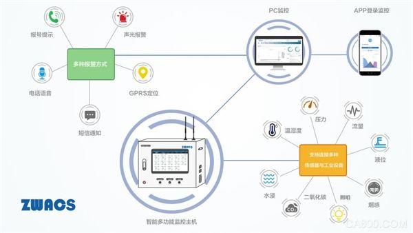 广州众为医用气体监测报警系统