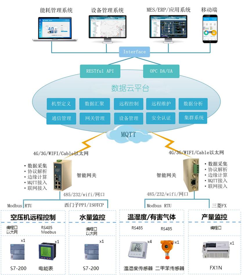 工廠智能化遠程運營管理系統方案