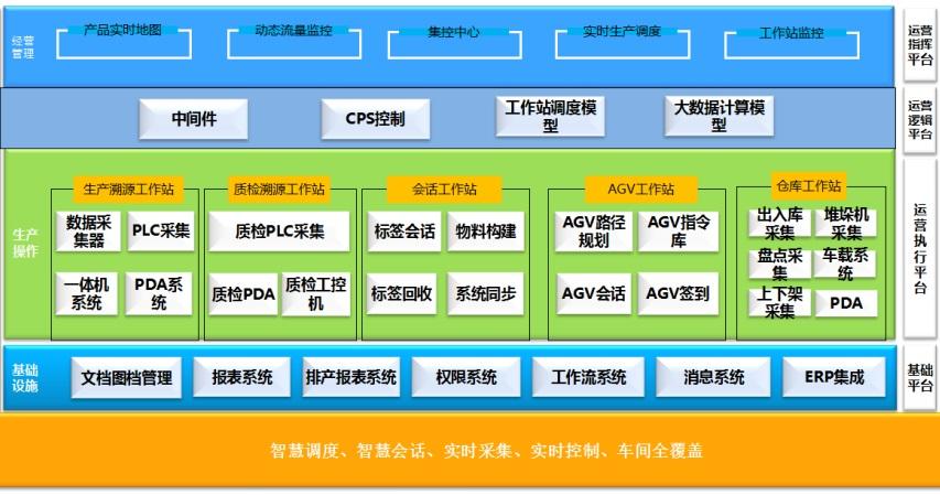 MES系统硬件架构