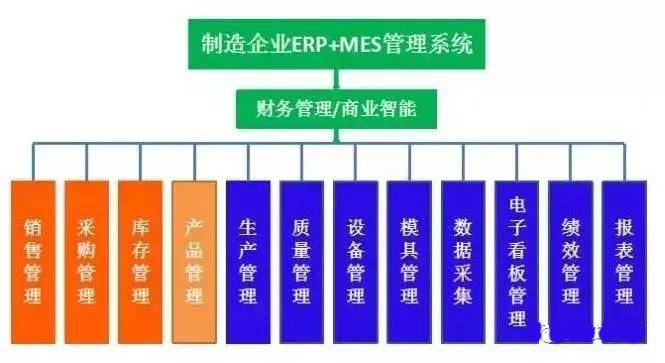 制药行业MES系统实施建议