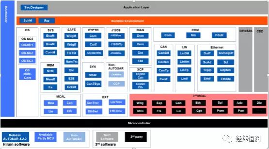INTEWORK-EAS—灵活、完善的AUTOSAR解决方案