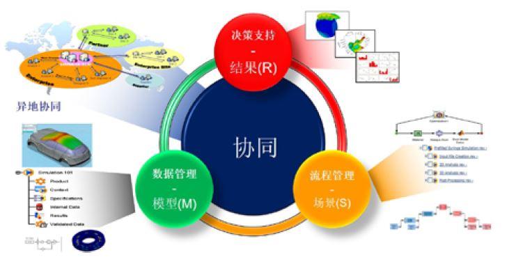 SLM — 仿真过程与数据管理平台