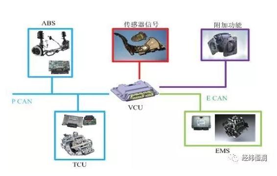 商用车整车控制器(VCU)