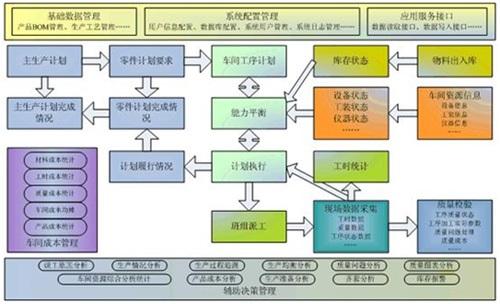MES系统选型及实施运行阶段