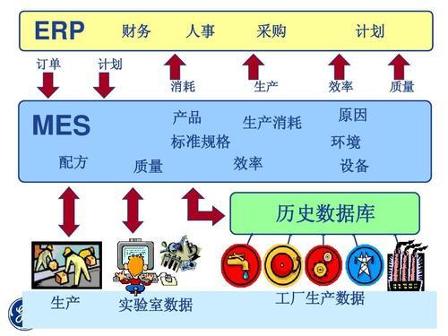 MES系统复杂信息处理