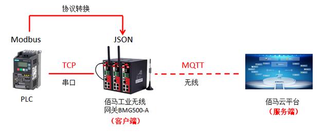 物联网网关MQTT应用与配置测试介绍