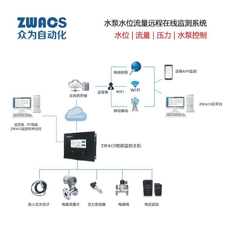 ZWACS水泵水位流量远程在线监测系统