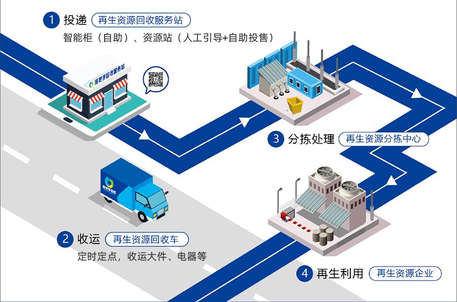 再生资源回收体系.jpg