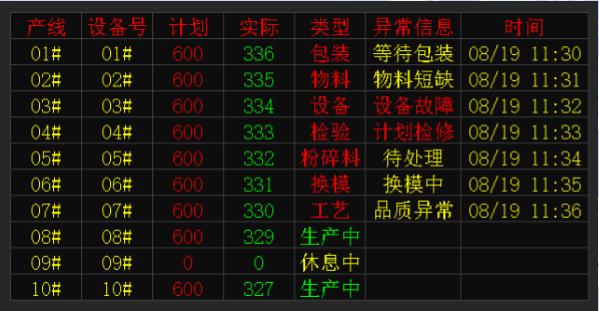 武汉科辰安灯系统物料管理系统叫料管理系统