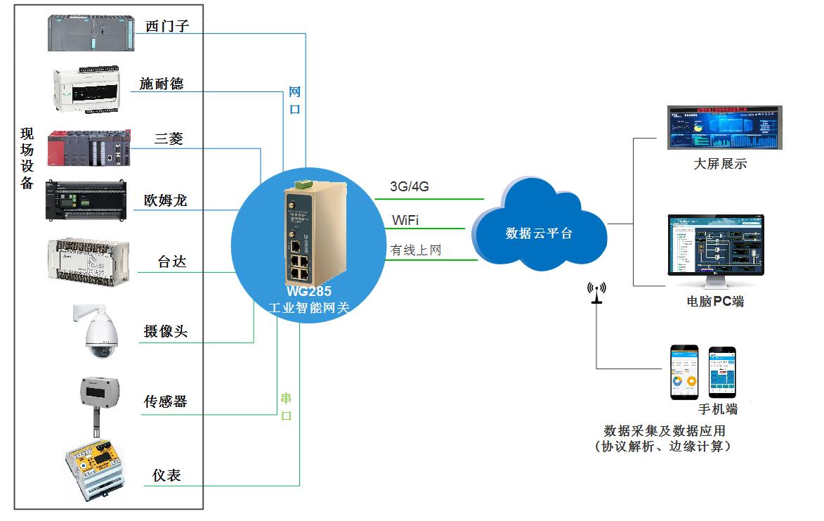 智能工廠物聯網系統如何快速組網呢