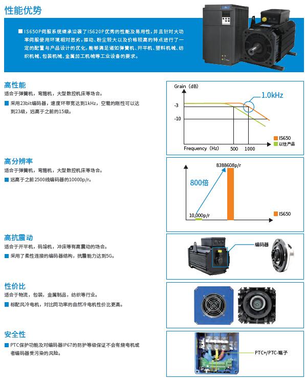 IS650P伺服驱动系统