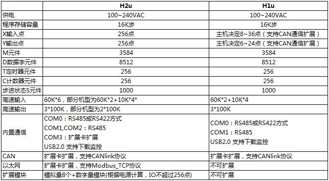 H2U系列通用型小型PLC