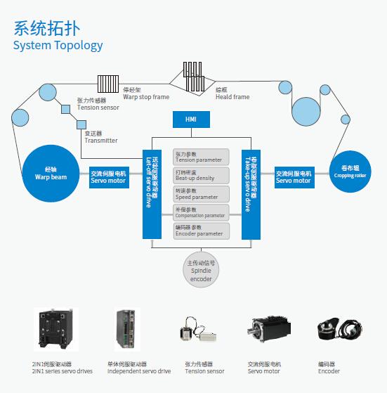 Lotus100电子送经卷取专用伺服系统