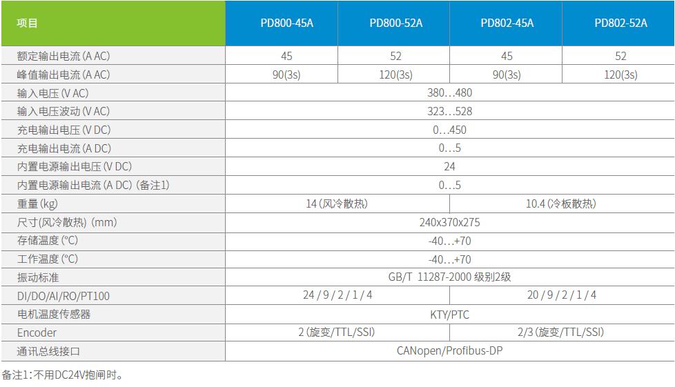 PD800/PD802风电专用变桨驱动器