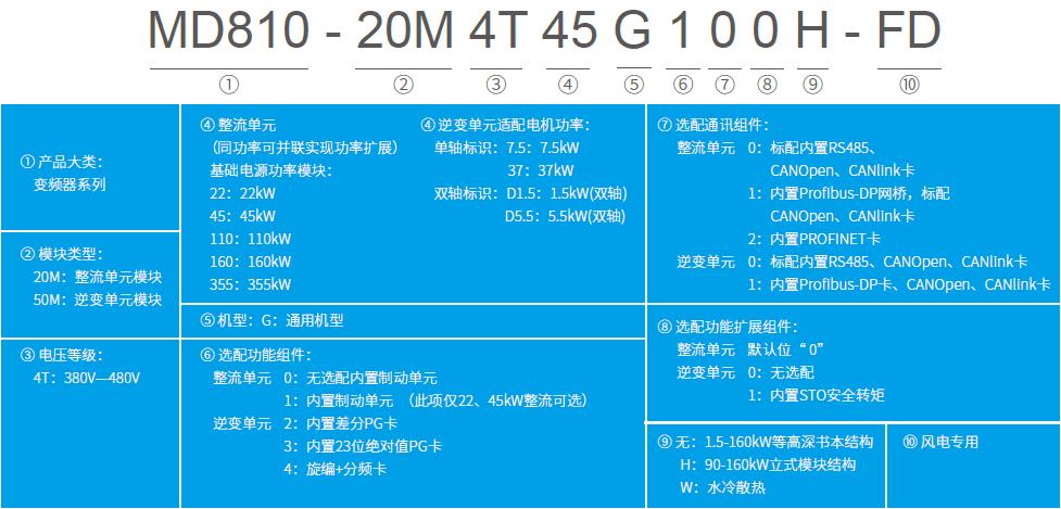 MD810偏航变频器——适合海上风电