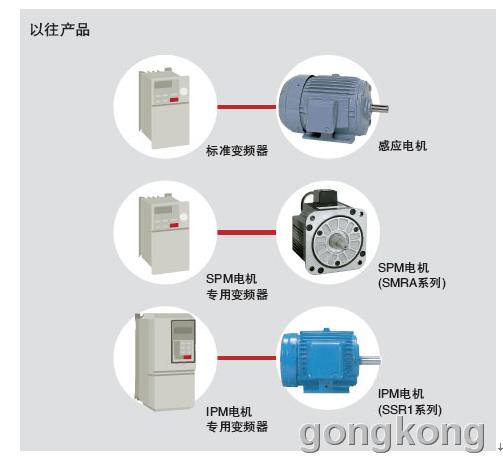 安川 V1000低壓變頻器