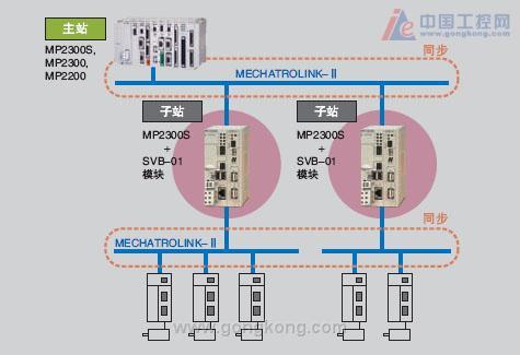 安川 运动控制事业 MP2300S 控制器