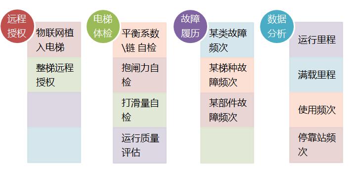 服务电梯后市场的利器——汇川互联网 电梯宣传(四)