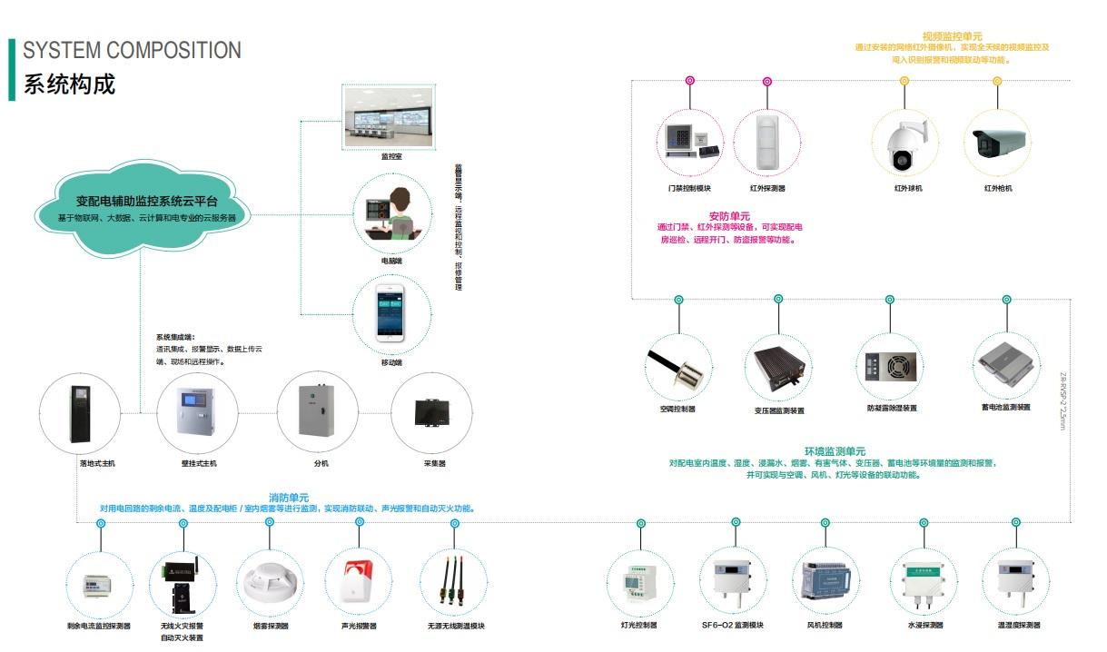 变配电辅助监控系统云平台西安亚川刘品宜
